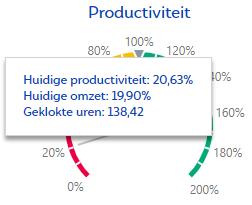 Daadwerkelijke productiviteit relatief