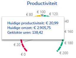 Daadwerkelijke productiviteit