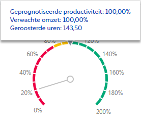 Geprognotiseerde productiviteit relatief